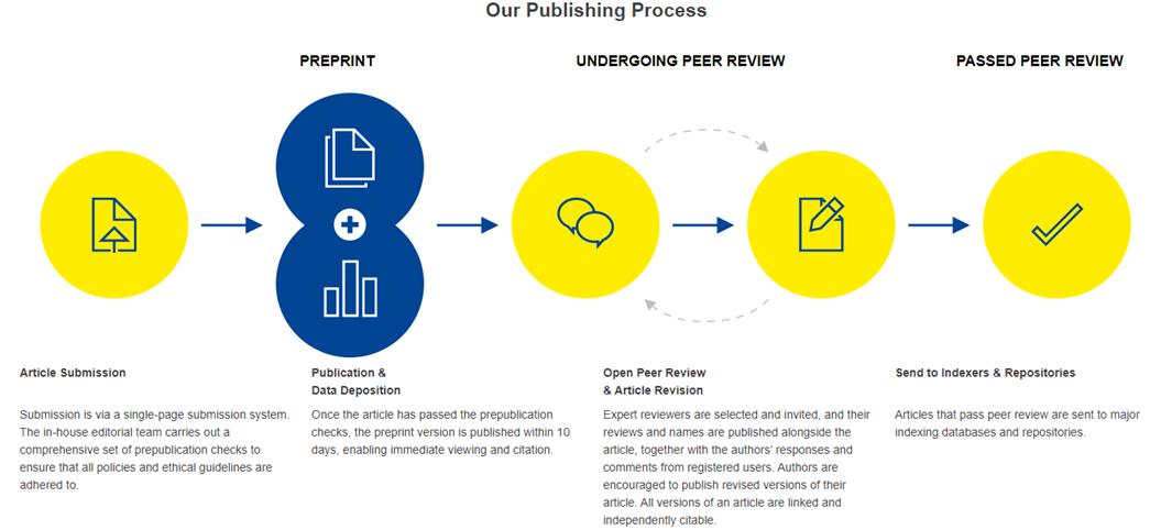 Open Research Europe Publishing Process
